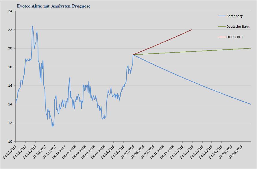 Evotec Analystenstimmen und Kursziele in einem Chart - Stand 10.08.2018