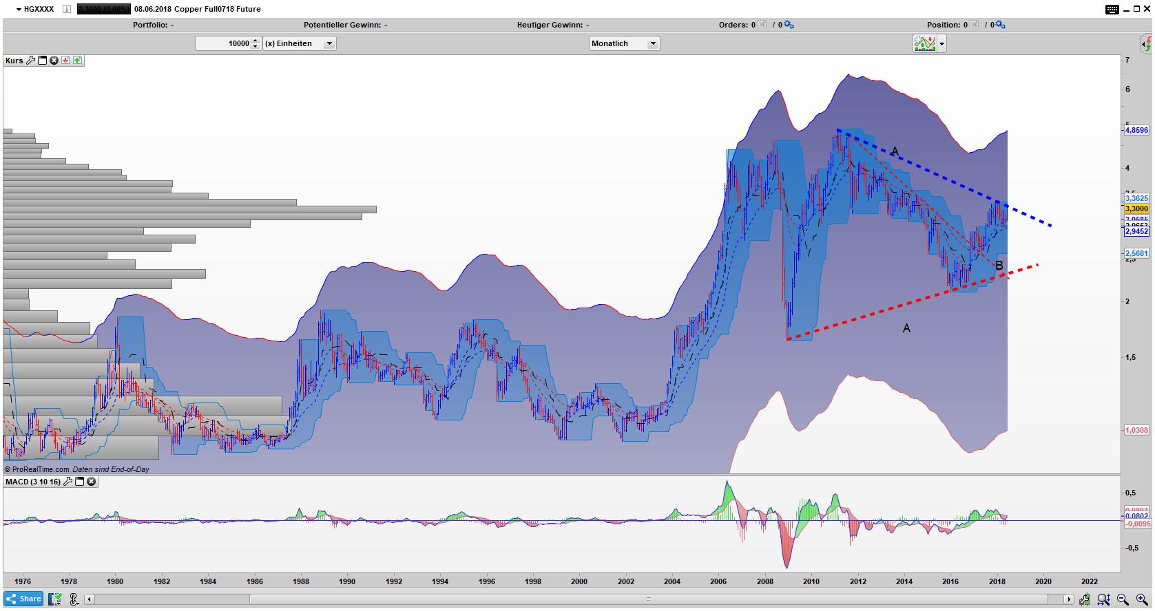 HG Monats Chart: Dreiecksausbruch möglich