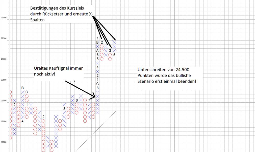 P&F-Chart zeigt den MDAX bullish