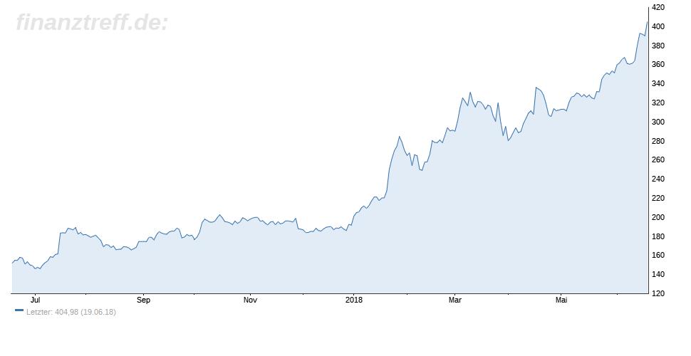 Netflix-Chart der letzten 12 Monate