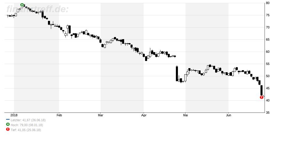 Osram-Chart vom 26.06.2018 - Kurs nur noch knapp über 40 Euro