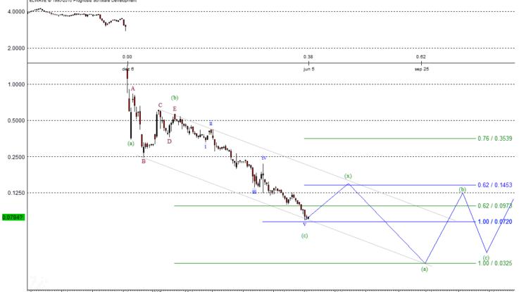 Steinhoff-Chart nach Elliott-Wellen
