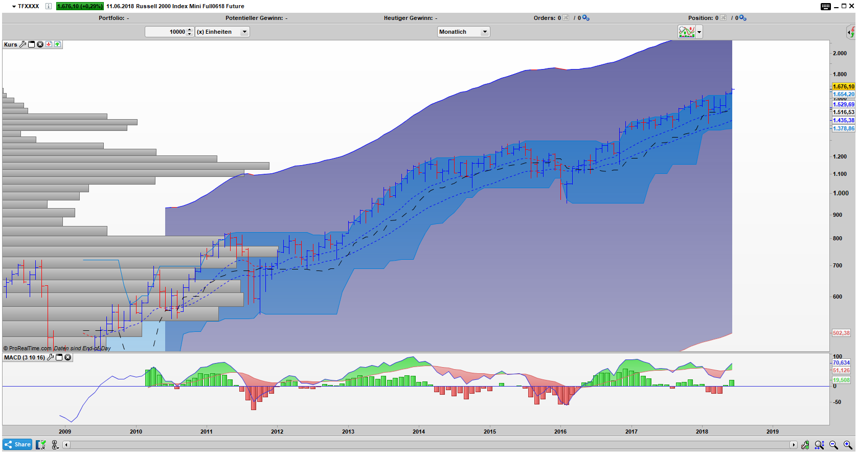 TF Bar Monats Chart: Stabiler Aufwärtstrend