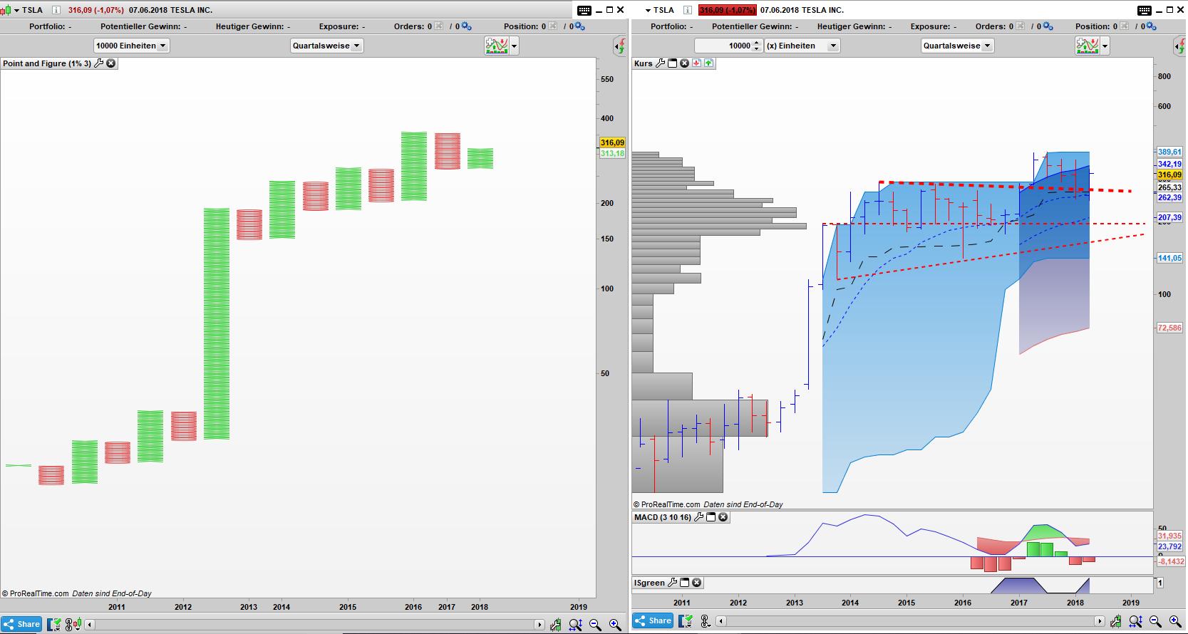 TSLA Point and Figure & Bar Quartals Chart: Alles ist gut