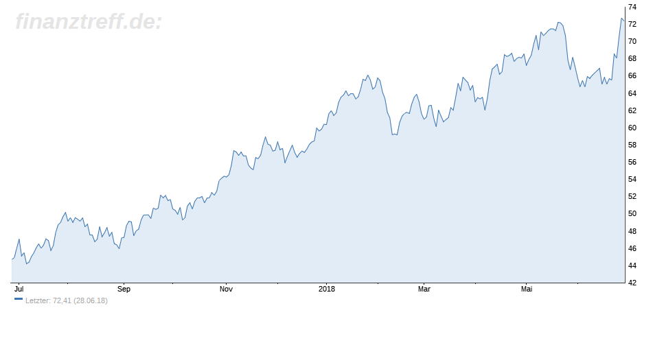 WTI-Ölpreis-Chart vom 28.06.2018