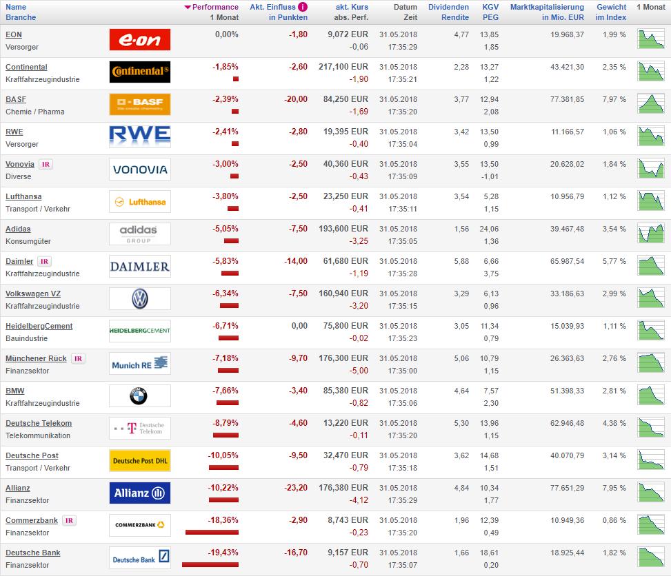 Flop-DAX-Aktien im Monat Mai; Ranking nach Performance