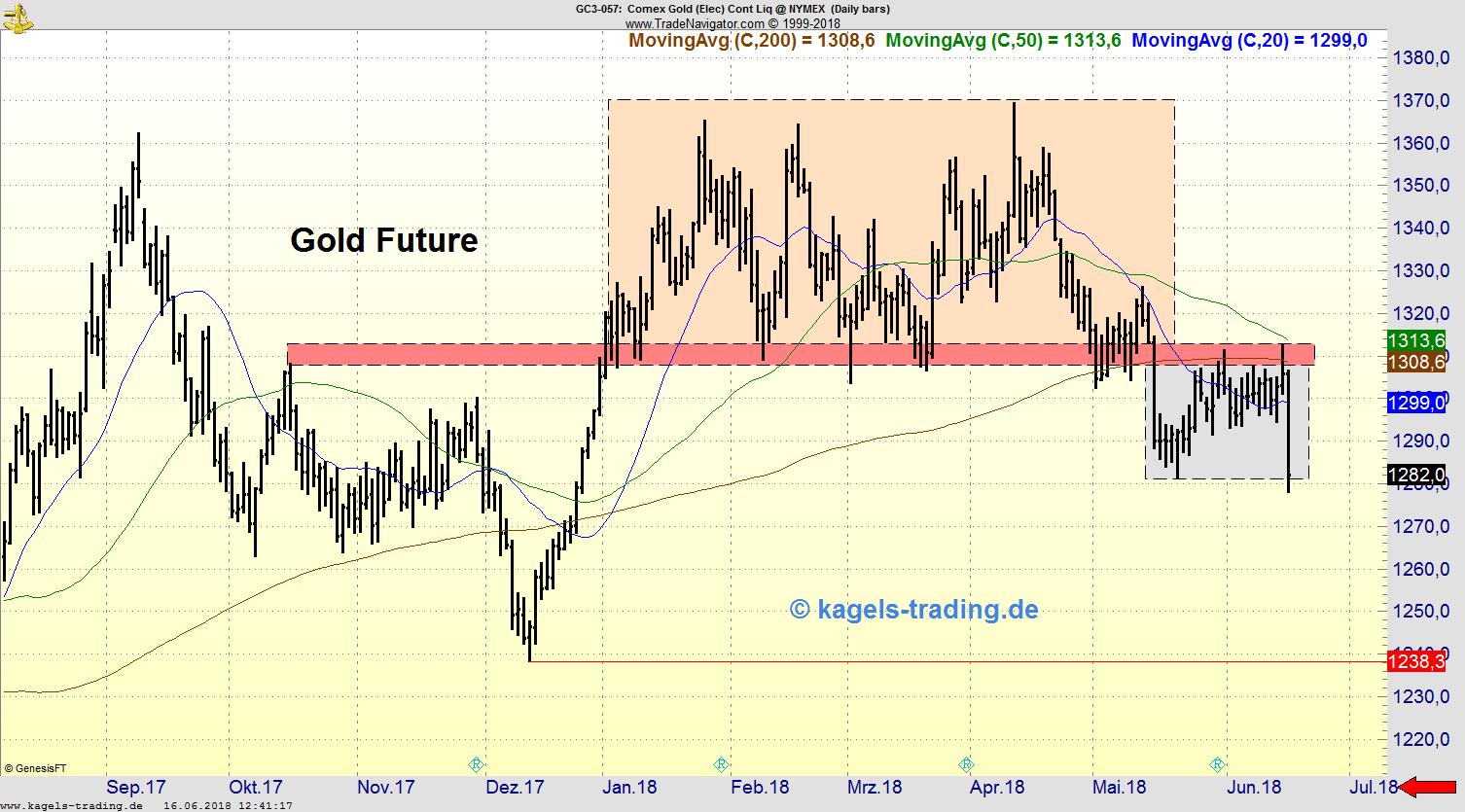 Tageschart Gold-Future mit Range-Kennzeichnung