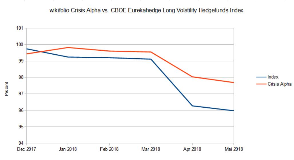Outperformance gegenüber dem Benchmark Index