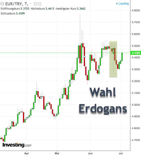 Tageschart EUR/TRY zur Wahl Erdogans