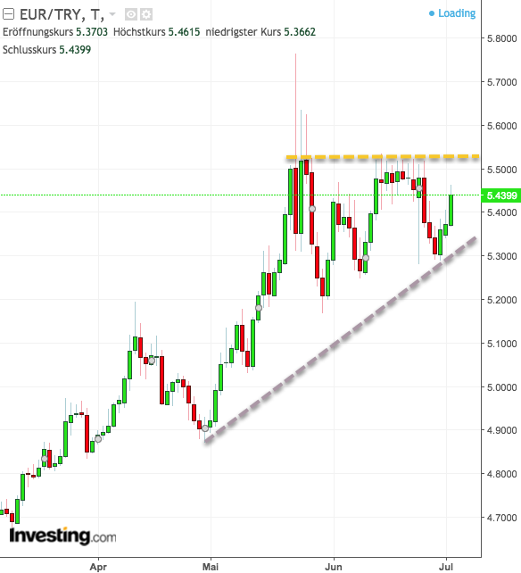 Chartanalyse EUR/TRY drei Monate