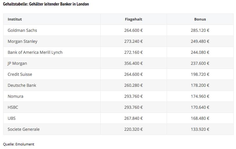 Gehaltstabelle aus London: Investmentbanking