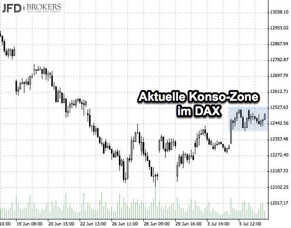 Aktuelle Konso-Zone im DAX Stundenchart