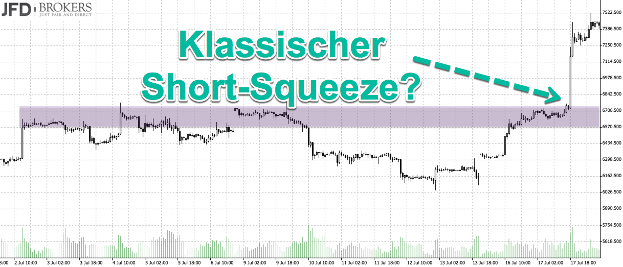 Bitcoin-Ausbruch im Chart erkennbar