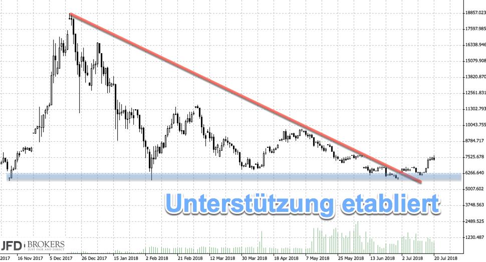 Rückblick auf Bitcoin-Chart: Abwärtstrend schien überwunden