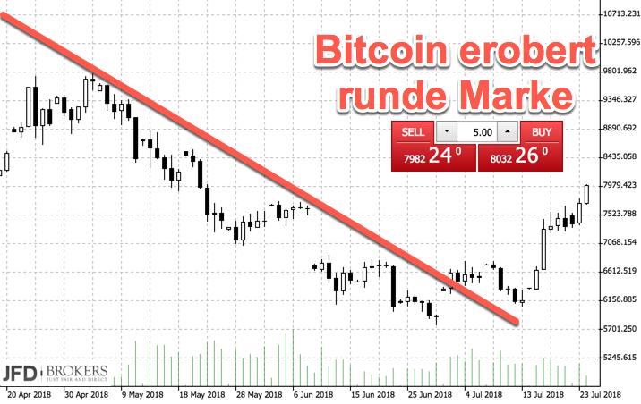 Runde Marke 8.000 im Bitcoin erobert
