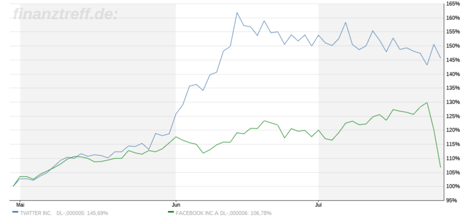 Vergleich Twitter-Aktie und Facebook-Aktie im Verlauf