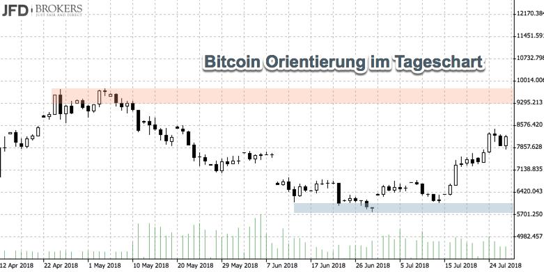 Tageschart Bitcoin mit Unterstützung und Widerstand