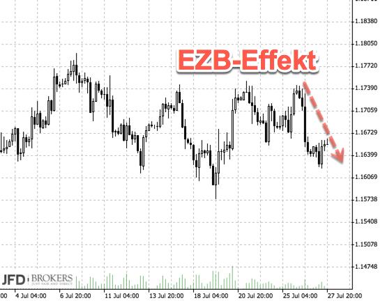 EUR/USD nach der EZB-Sitzung