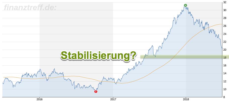 Mögliche Stabilisierung der Lufthansa-Aktie