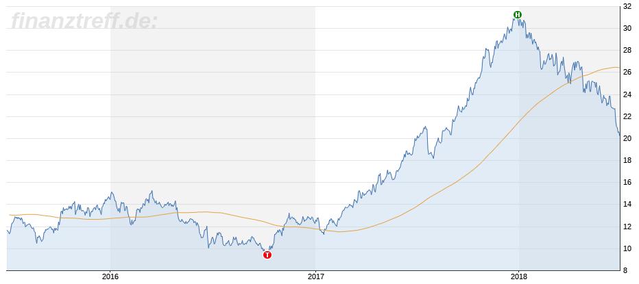 Auf und Ab der Lufthansa-Aktie im Chartbild 3 Jahre