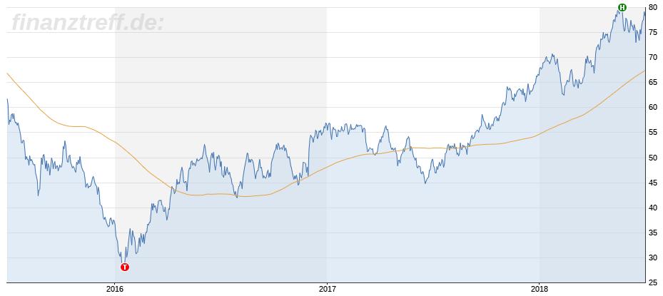 Zu beachten: Ölpreis wirkt sich direkt auf Lufthansa AG aus