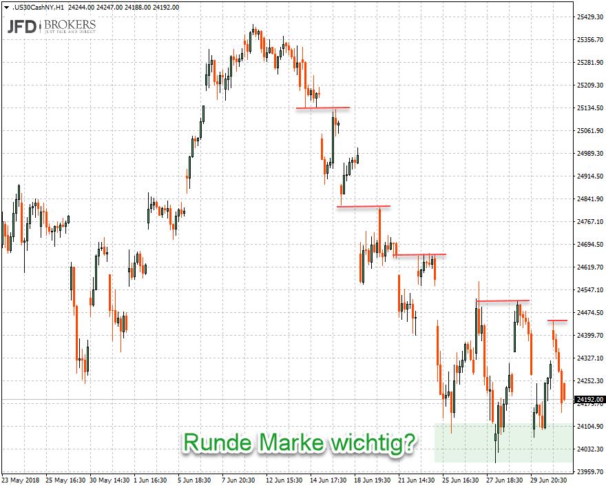 Unterstützung im Stundenchart Dow Jones