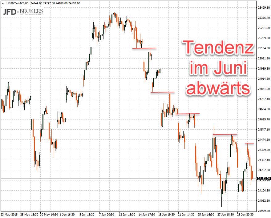 Stundenchart Dow Jones mit Verlaufshochs