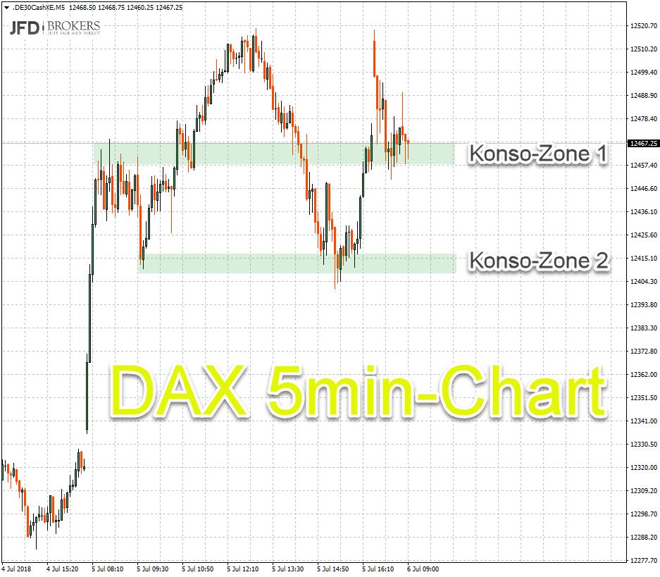 Trading-Setup: Range oder Konso-Zonen
