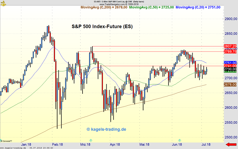 S&P 500 Index Future Chartanalyse