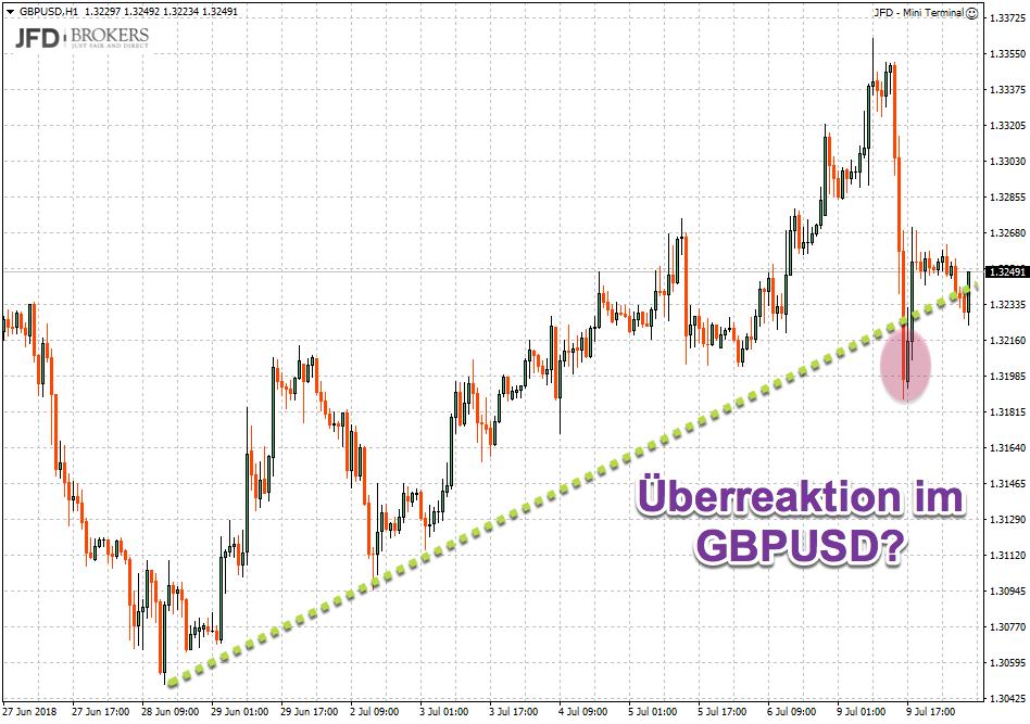 Trend im GBPUSD gefährdet