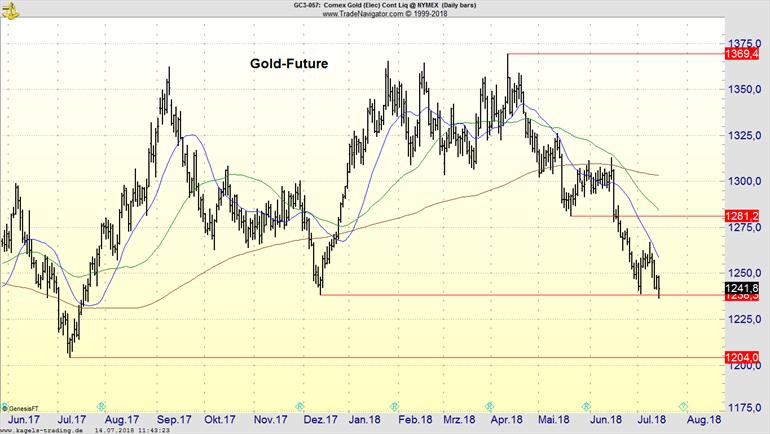 Abwärtstrend im Goldpreis Tageschart