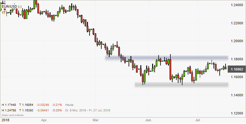 Rückblick: Range im EUR/USD (weiterhin aktiv)