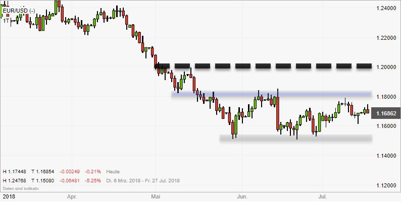 Gestricheltes Kursziel beim Verlassen der EURUSD-Trading-Range
