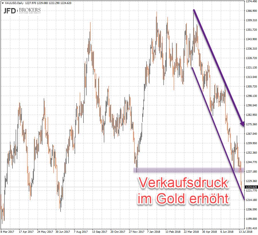 Abwärtstrend im Goldpreis zu Jahrestiefs