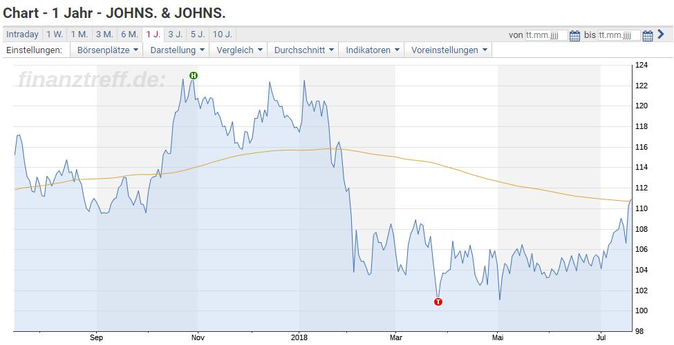 Chartanalyse 1 Jahr zu Johnson&Johnson - 200-Tage-Linie erobert