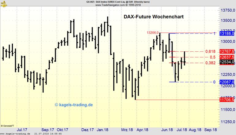 DAX-Future mit horizontalen Trading-Marken