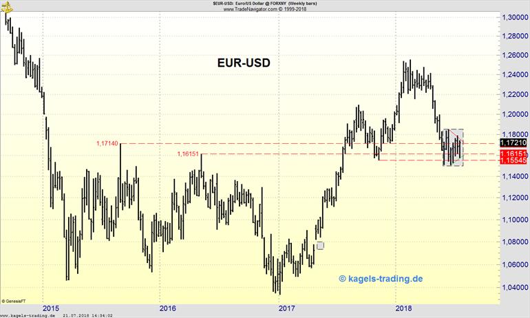 EUR/USD Unterstützung Chartbild