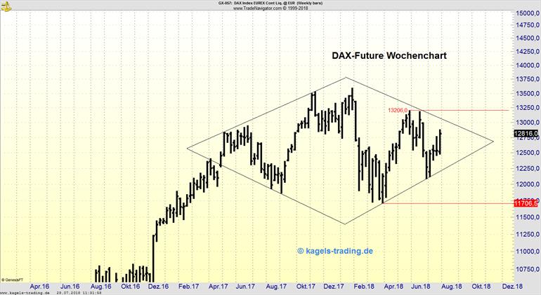 Diamant Chartformation im DAX-Future Wochenchart