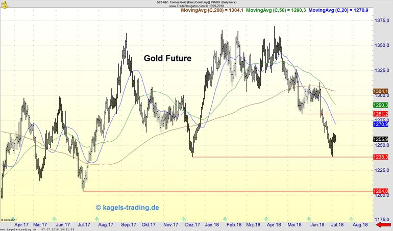 Goldpreis im Tageschart mit horizontalen Linien