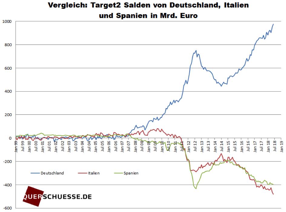 Vergleich der TARGET2-Salden in Mrd. Euro