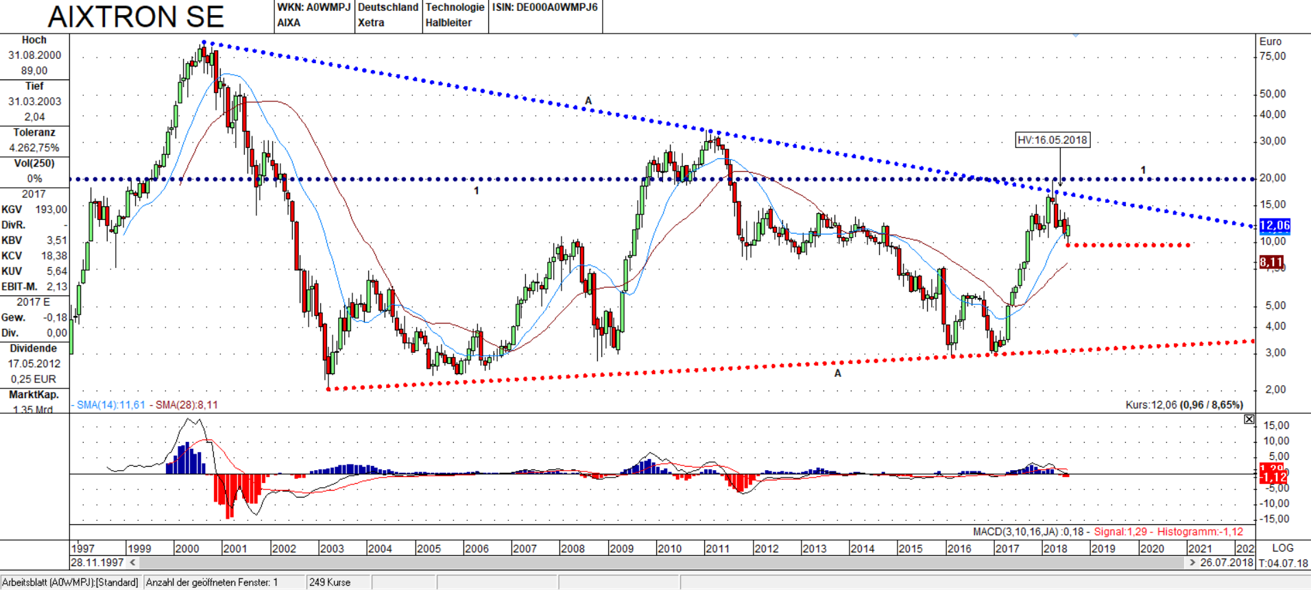 Monats Chart AIXA: Im Dreieck gefangen