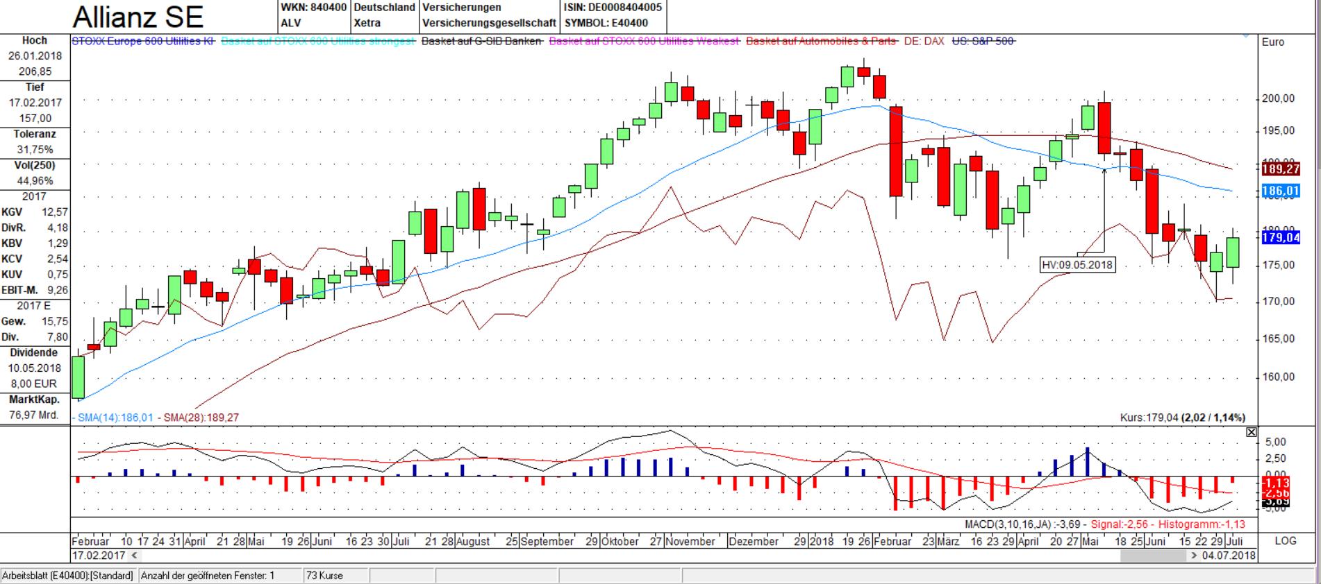 ALV vs DAX Candle Wochen Chart