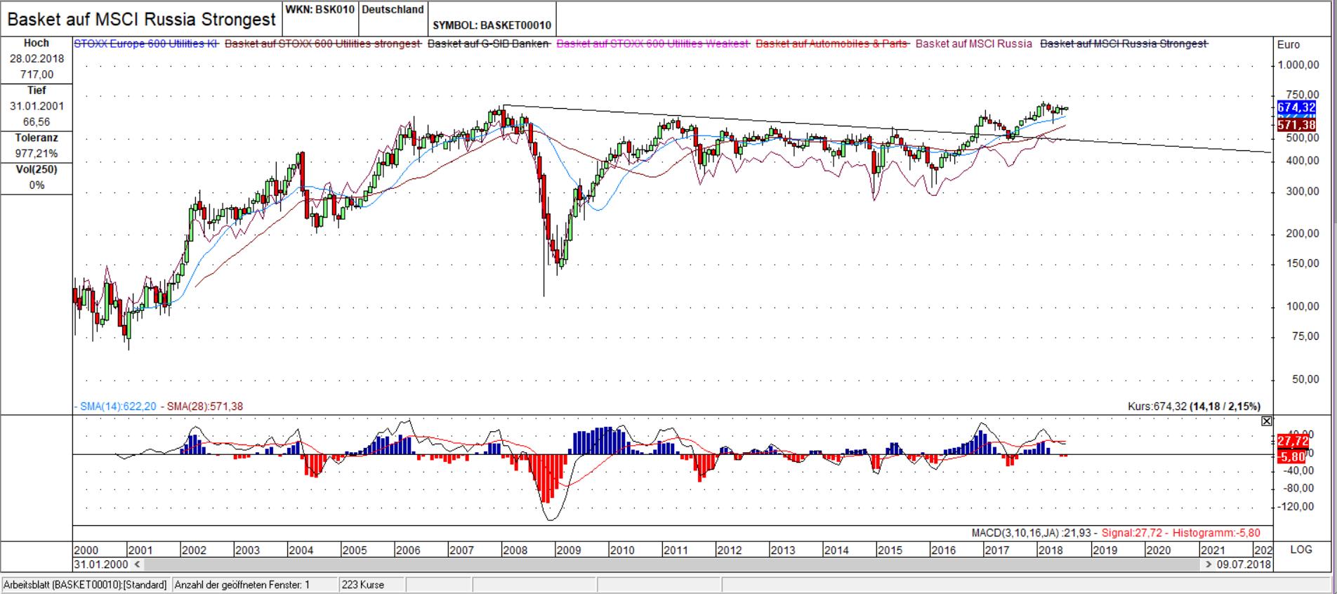 Russische Aktien mit relativer Stärke - Teil 1 | Trading-Treff