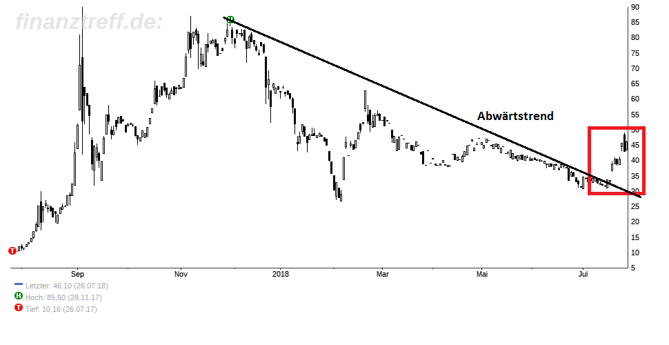 Chart der Bitcoin Group - 1 Jahr - Abwärtstrend gebrochen