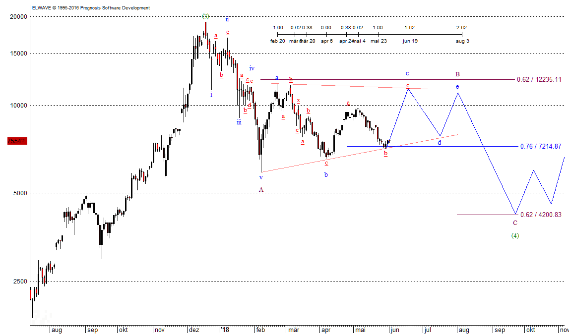 Chart, 04.06.2018