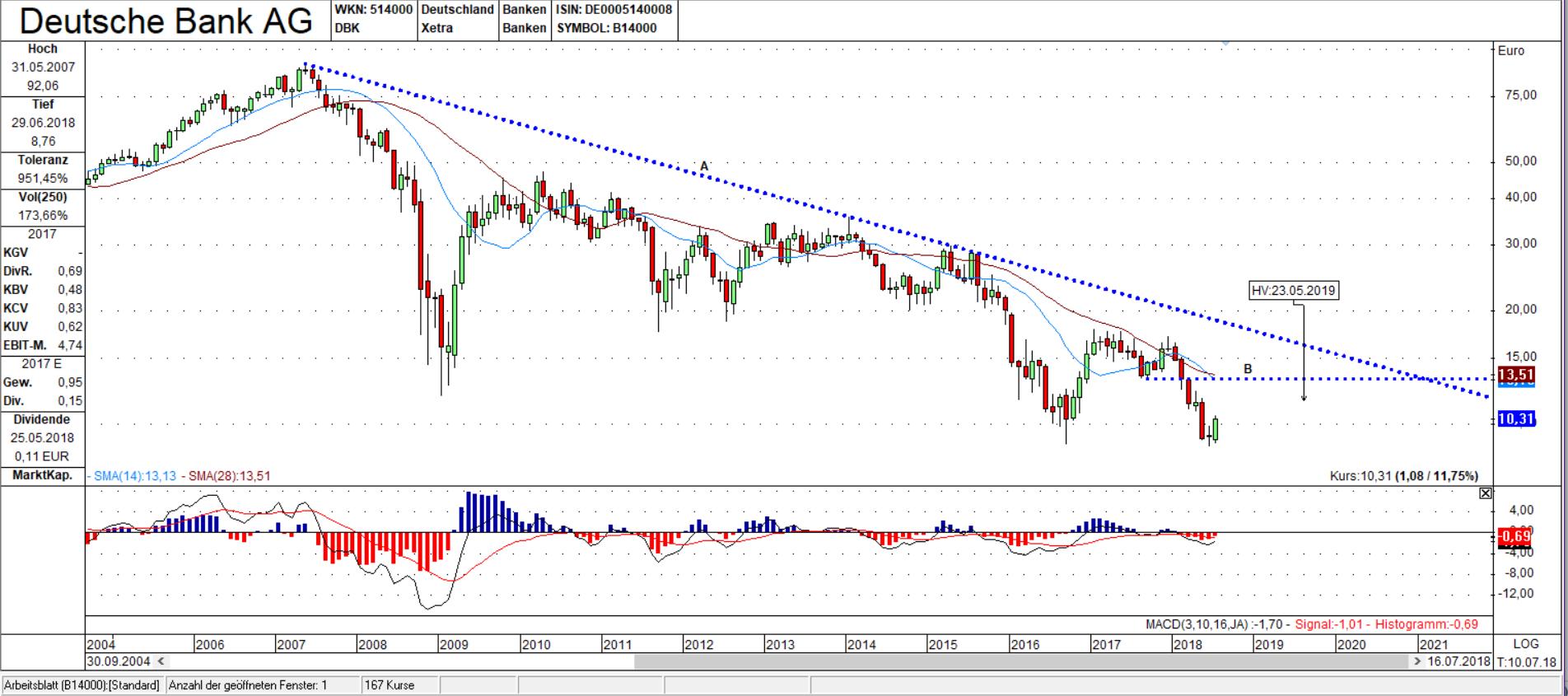 Lichtblick bei der Deutsche Bank AG Aktie? | Trading-Treff