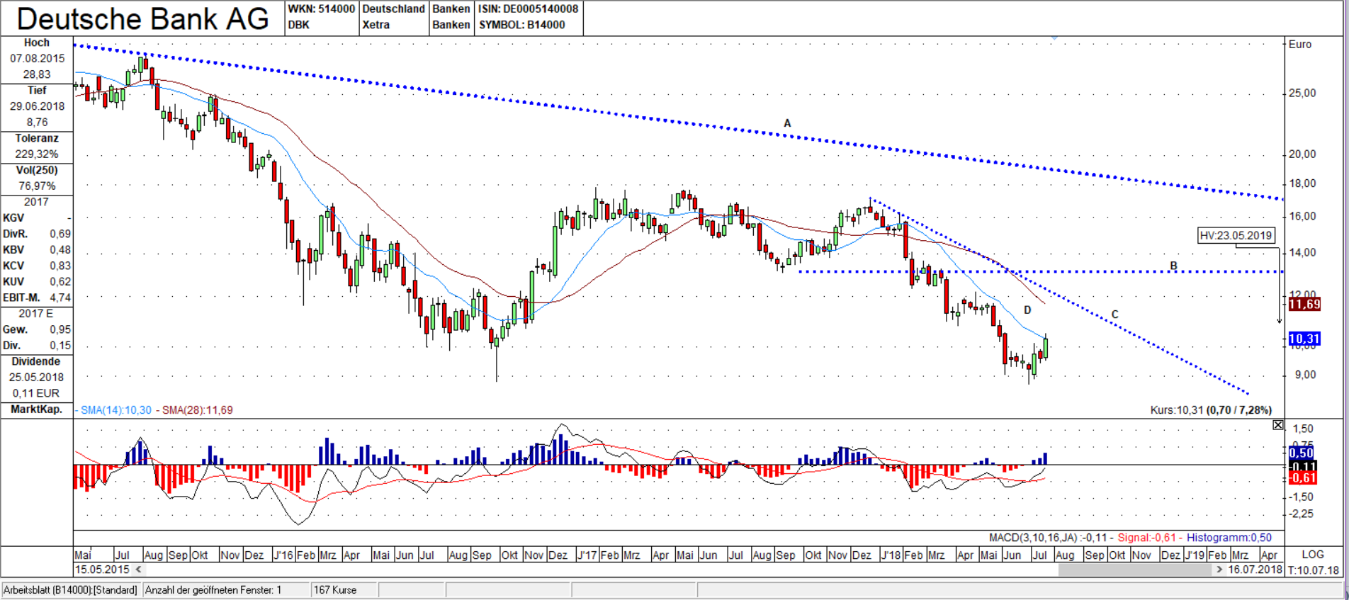DBK Wochen Chart: Value Zone D und Trendlinie C als große Hürden im Chart