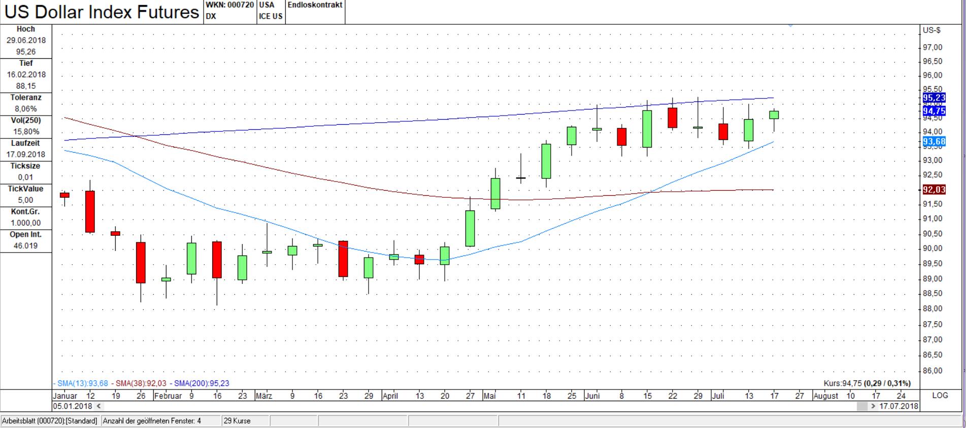 DX Wochen Chart: Noch keine Trendumkehr