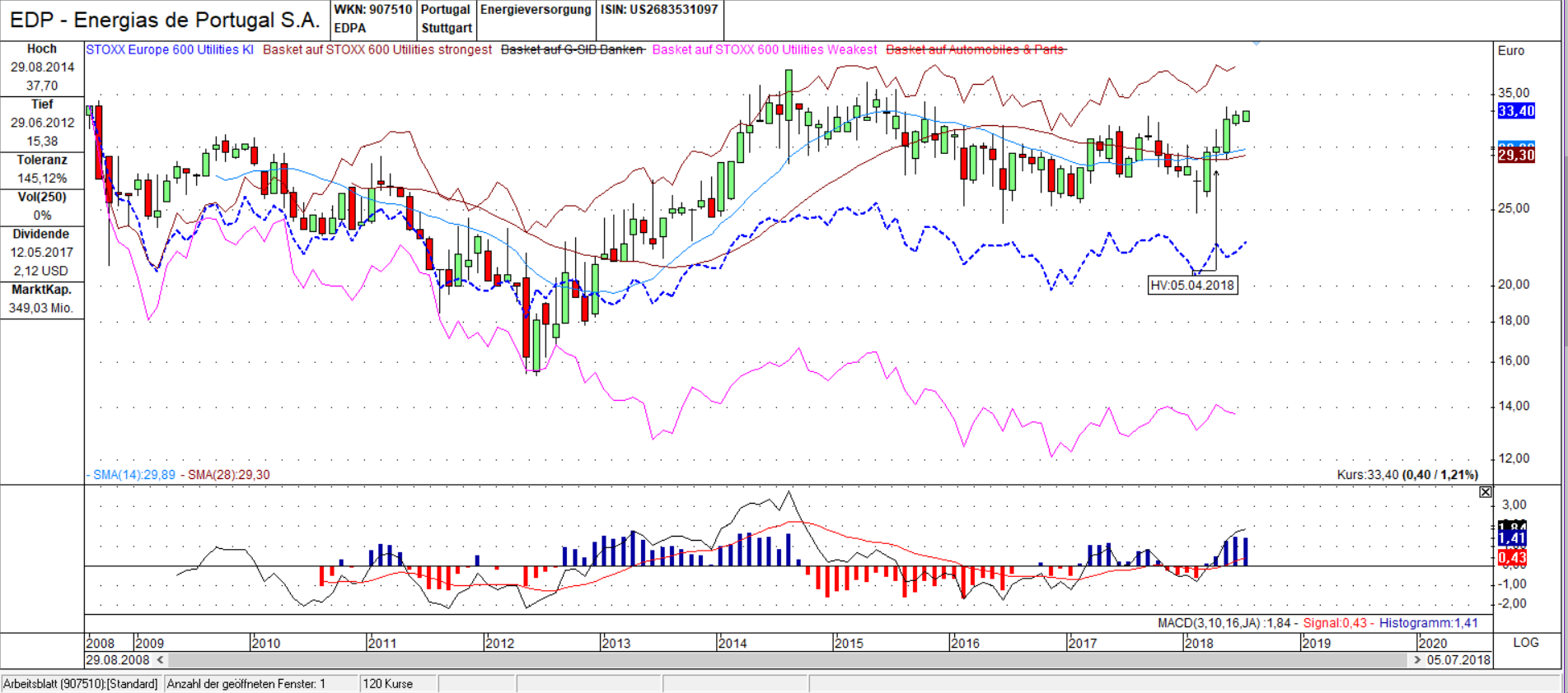 EDP vs. STOXX 600 Utilities Candle Monats Chart