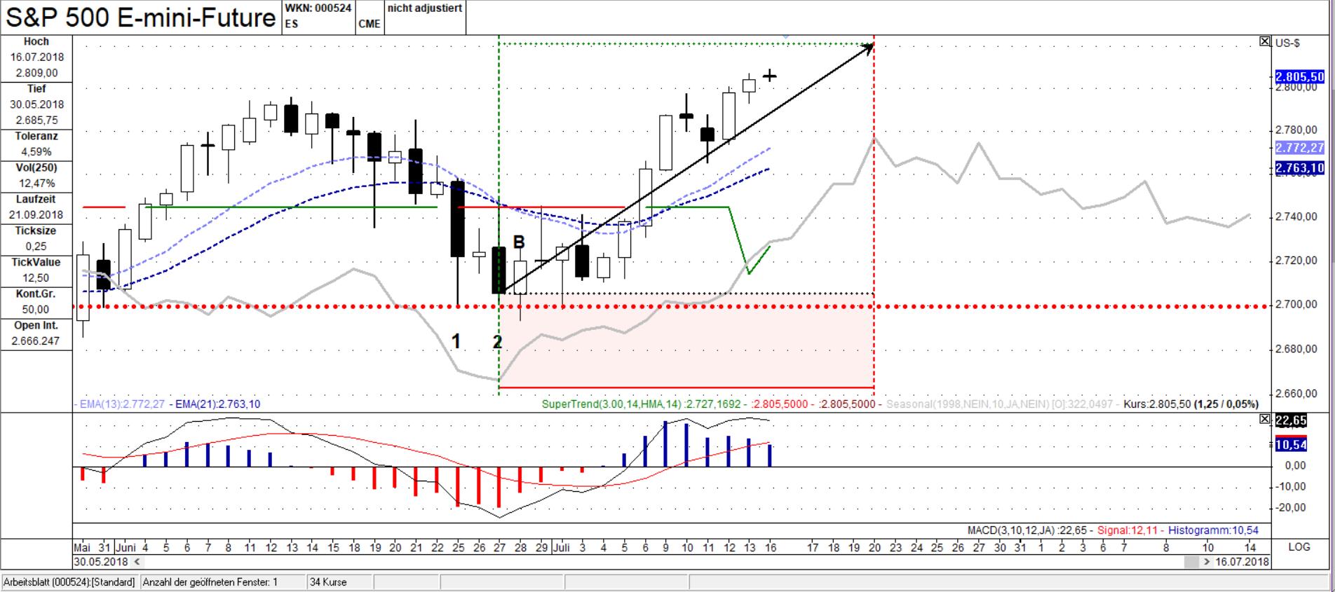 ES Wochen Chart: Die Zeit der Bullen endet bald